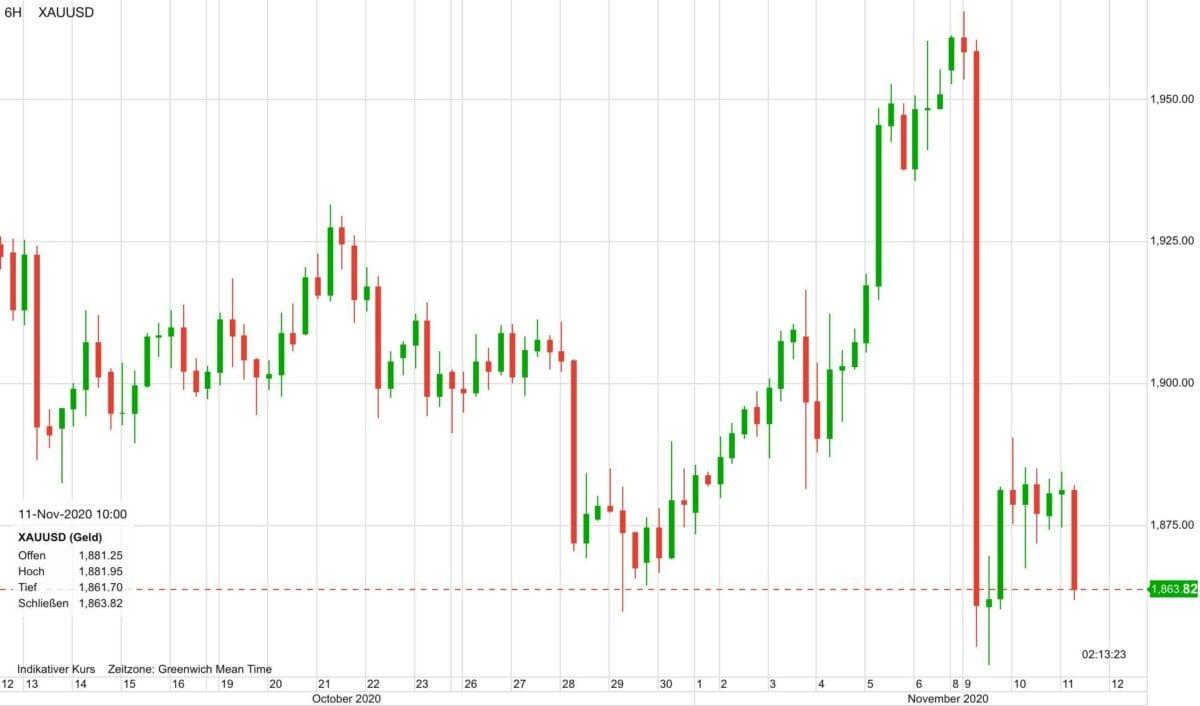 Chart zeigt Goldpreis im Verlauf der letzten 30 Tage