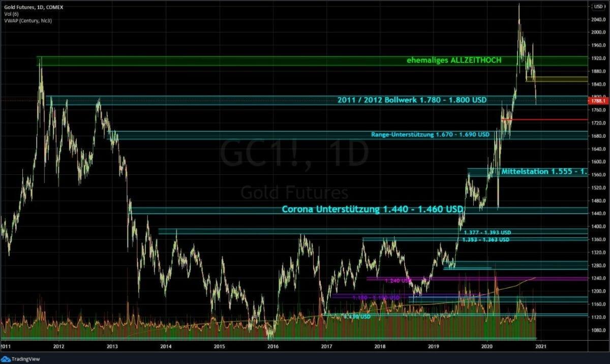 Chart zeigt Goldpreis-Verlauf mit Charttechnik