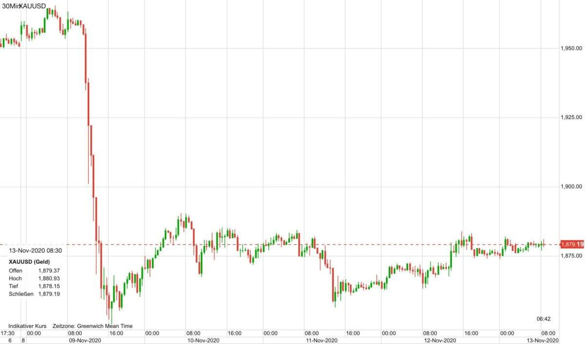 Chart zeigt Goldpreis-Kursverlauf seit Freitag Abend
