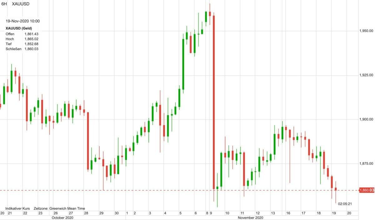 Kursverlauf im Goldpreis in den letzten 30 Tagen