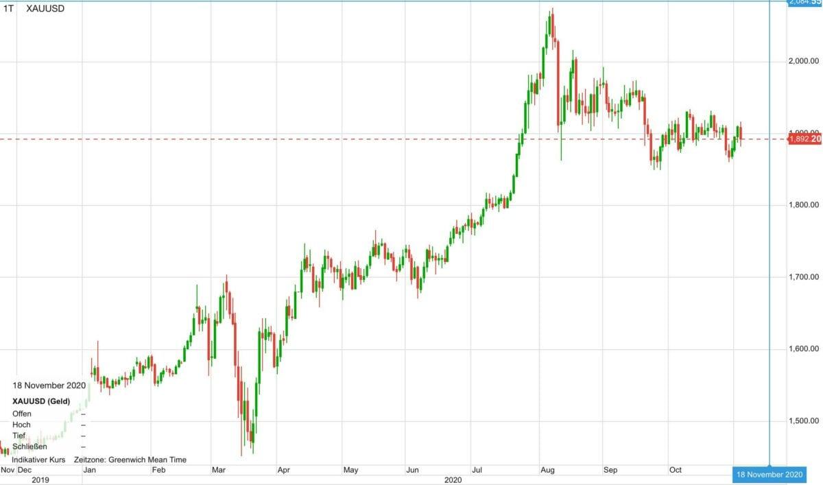 Chart zeigt Verlauf im Goldpreis in den letzten zwölf Monaten