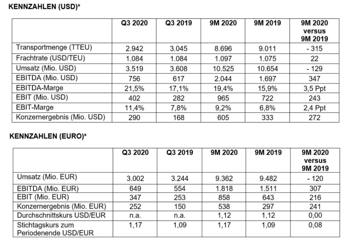 Grafik zeigt detaillierte Finanzdaten von Hapag-Lloyd