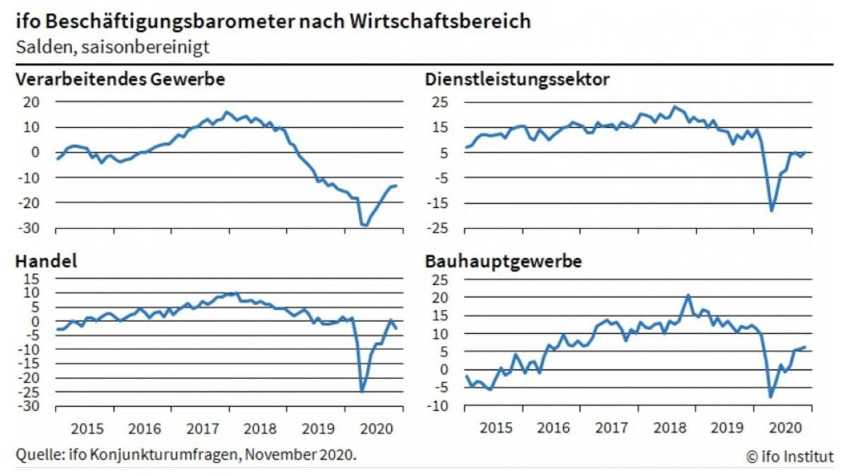 Grafiken zeigen Beschäftigungsbarometer für den deutschen Arbeitsmarkt
