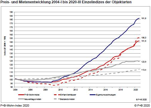 Entwicklung der Preise für Immobilien seit dem Jahr 2004