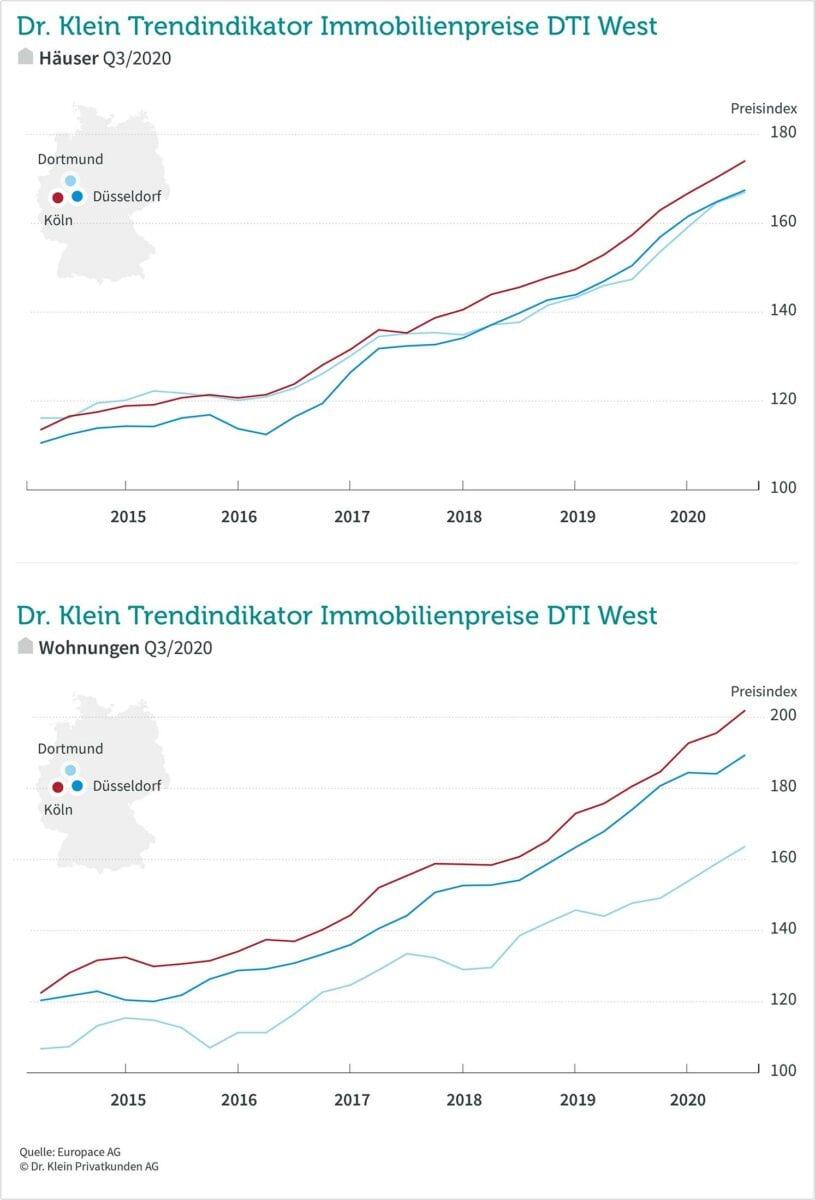Preise für Immobilien in Nordrhein-Westfalen
