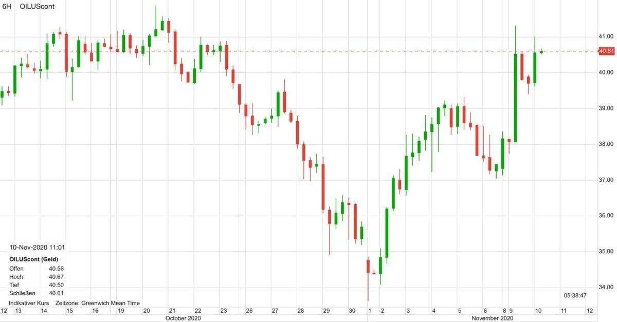 Chart zeigt Kursverlauf im Ölpreis seit dem 12. Oktober