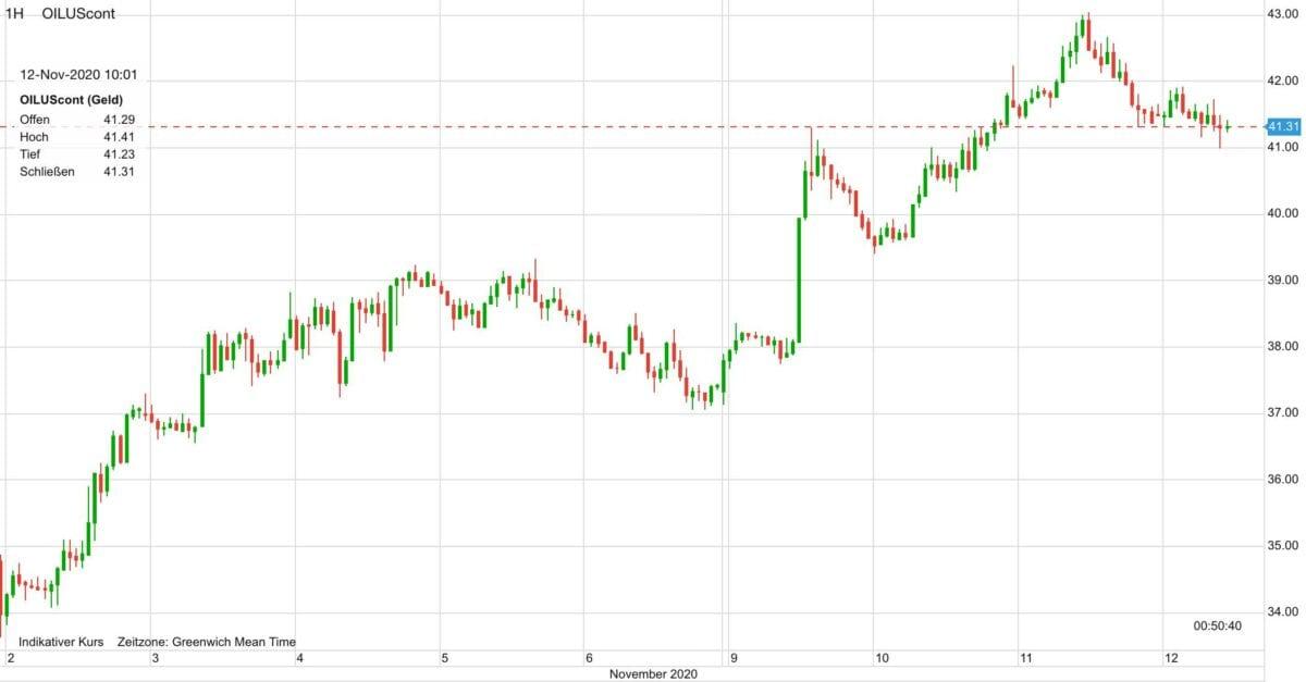 Chart zeigt Kursverlauf im Ölpreis in den letzten zehn Tagen