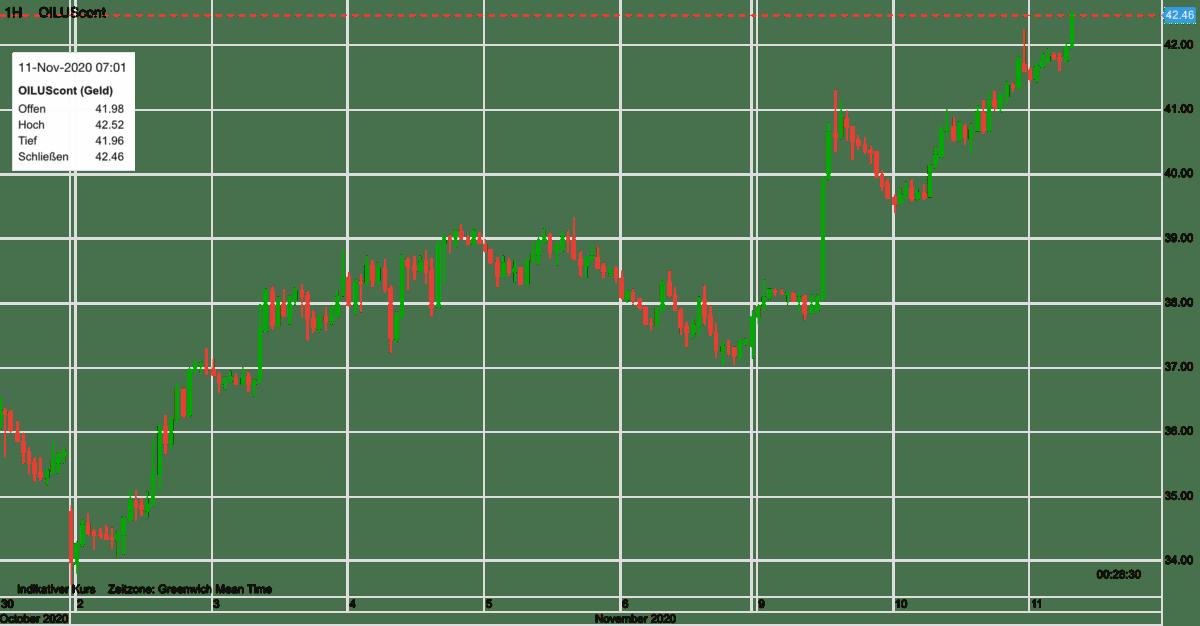 Chart zeigt Ölpreis im Kursverlauf seit dem 30. Oktober