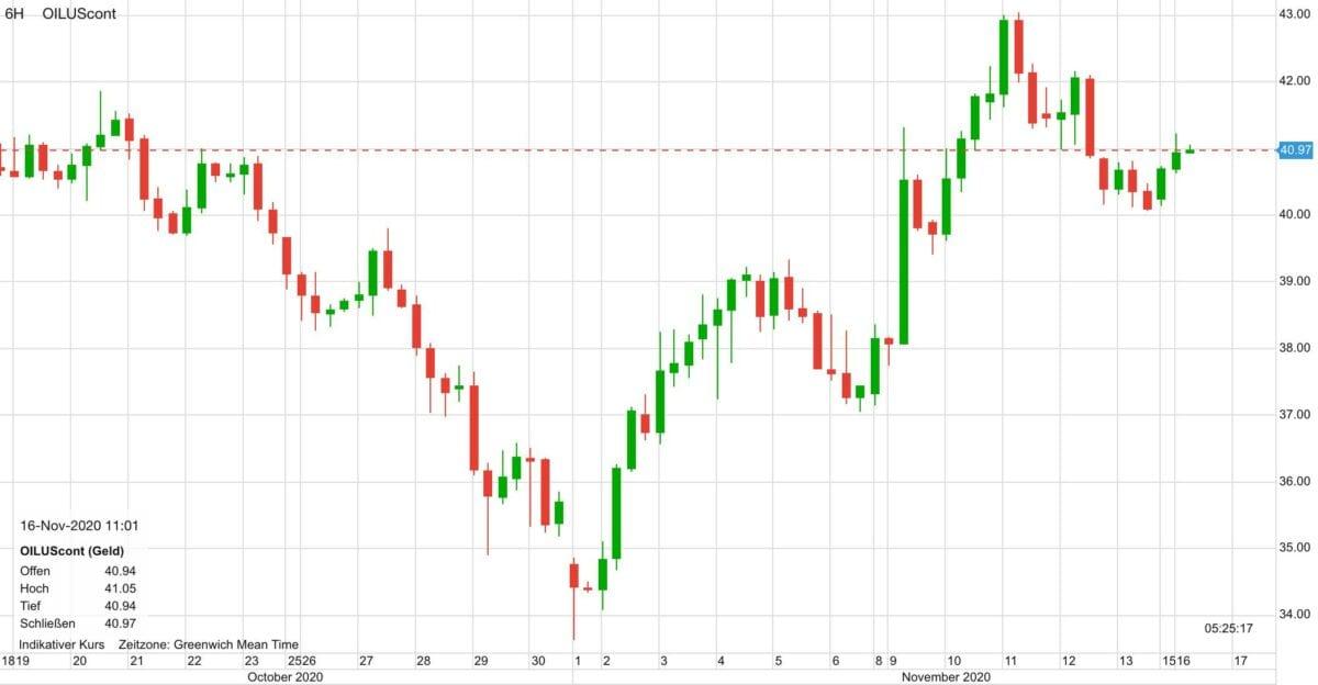 Chart zeigt Kursverlauf im Ölpreis seit dem 14. Oktober