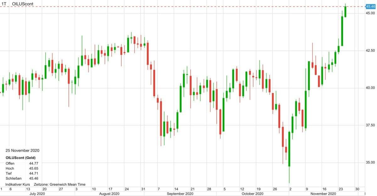Chart zeigt Kursverlauf im Ölpreis seit Juli