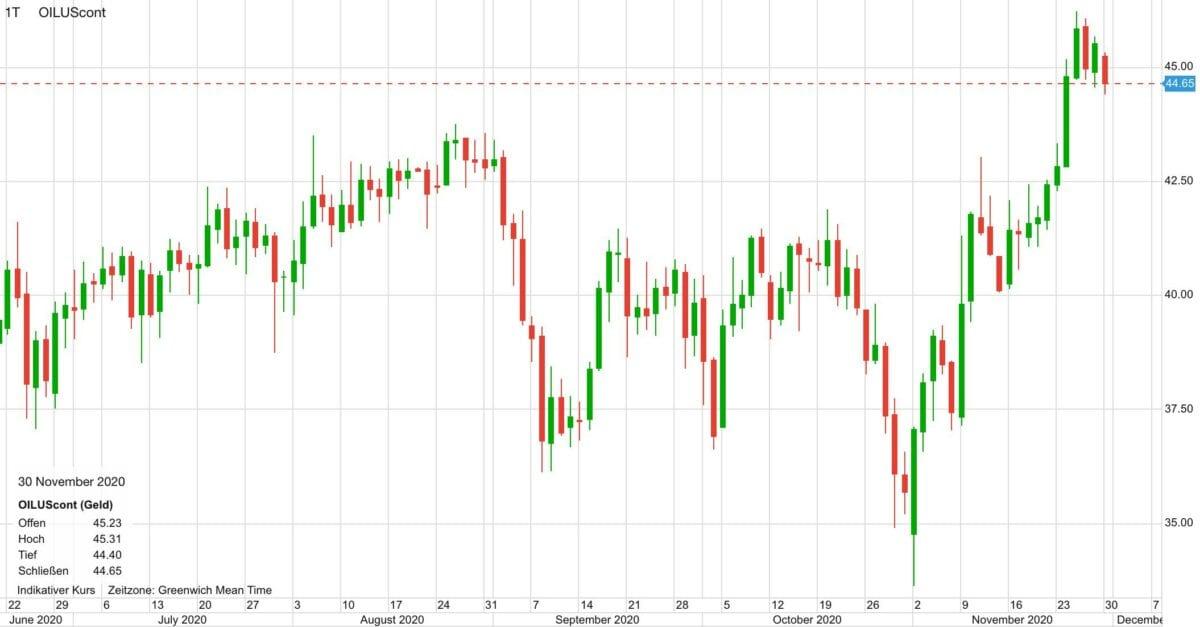 Chart zeigt Ölpreis-Kursverlauf seit Juni