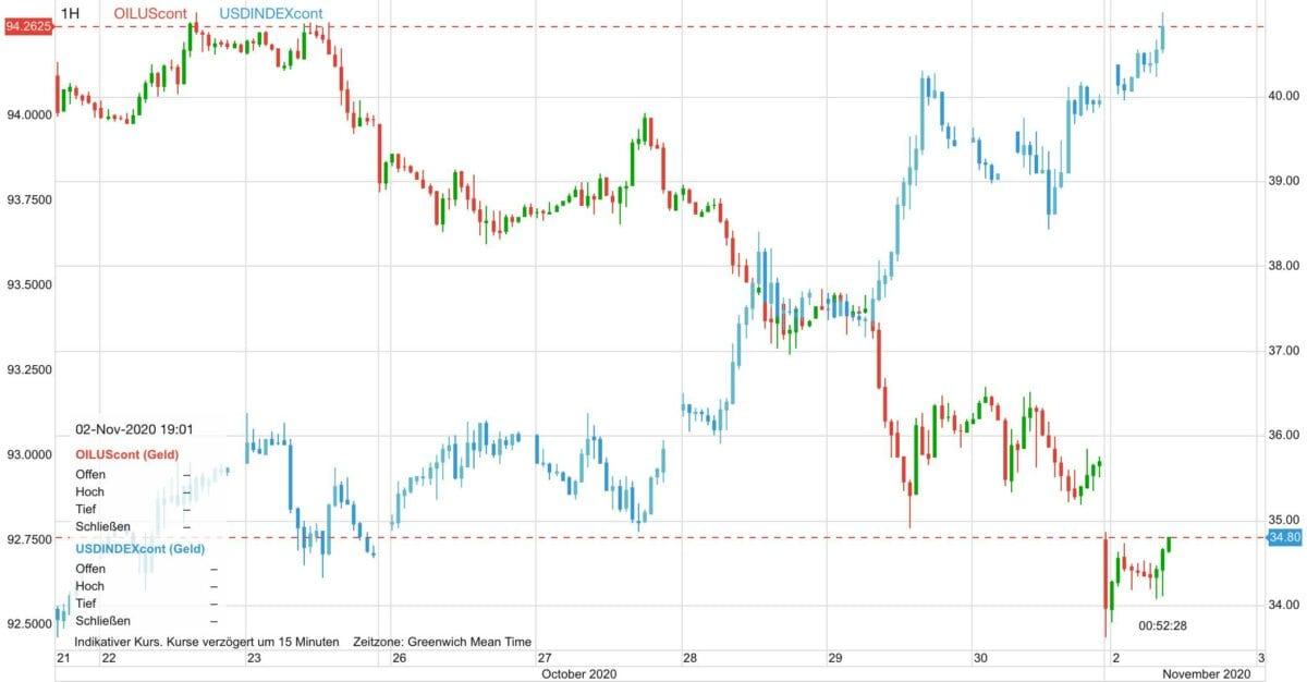 Chart zeigt fallenden Ölpreis gegen steigenden US-Dollar