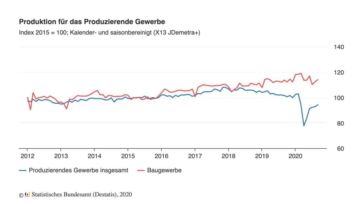 Chart zeigt Langfristverlauf der deutschen Industrieproduktion