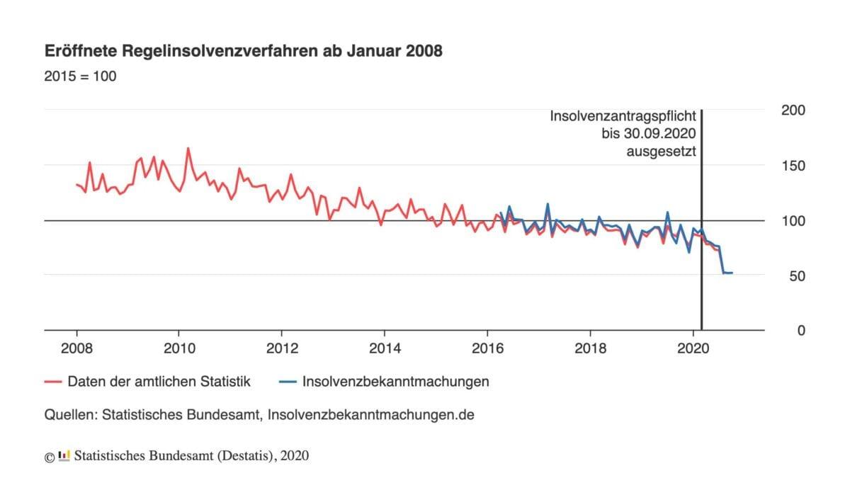 Grafik zeigt eröffnete Insolvenzen seit dem Jahr 2008