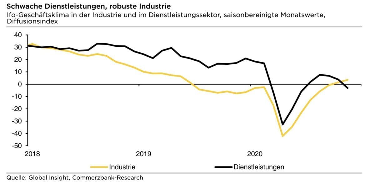 Chart zeigt Tendenz der Rezession dank schwachen Dienstleistungen