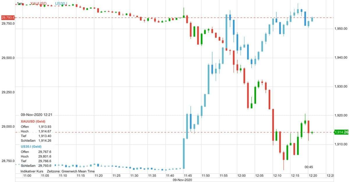 Chart zeigt aktuellen Verlauf von Dow 30 gegen Goldpreis