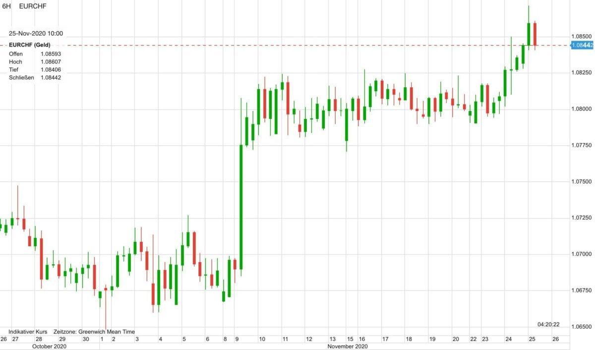 Chart zeigt Kursverlauf von Euro vs Schweizer Franken seit Ende Oktober