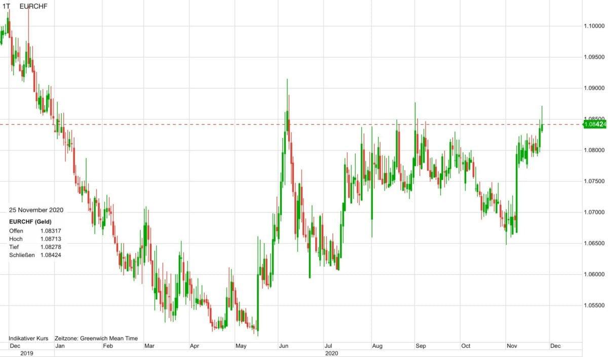 Chart zeigt Kursverlauf von Euro vs Schweizer Franken seit Ende 2019