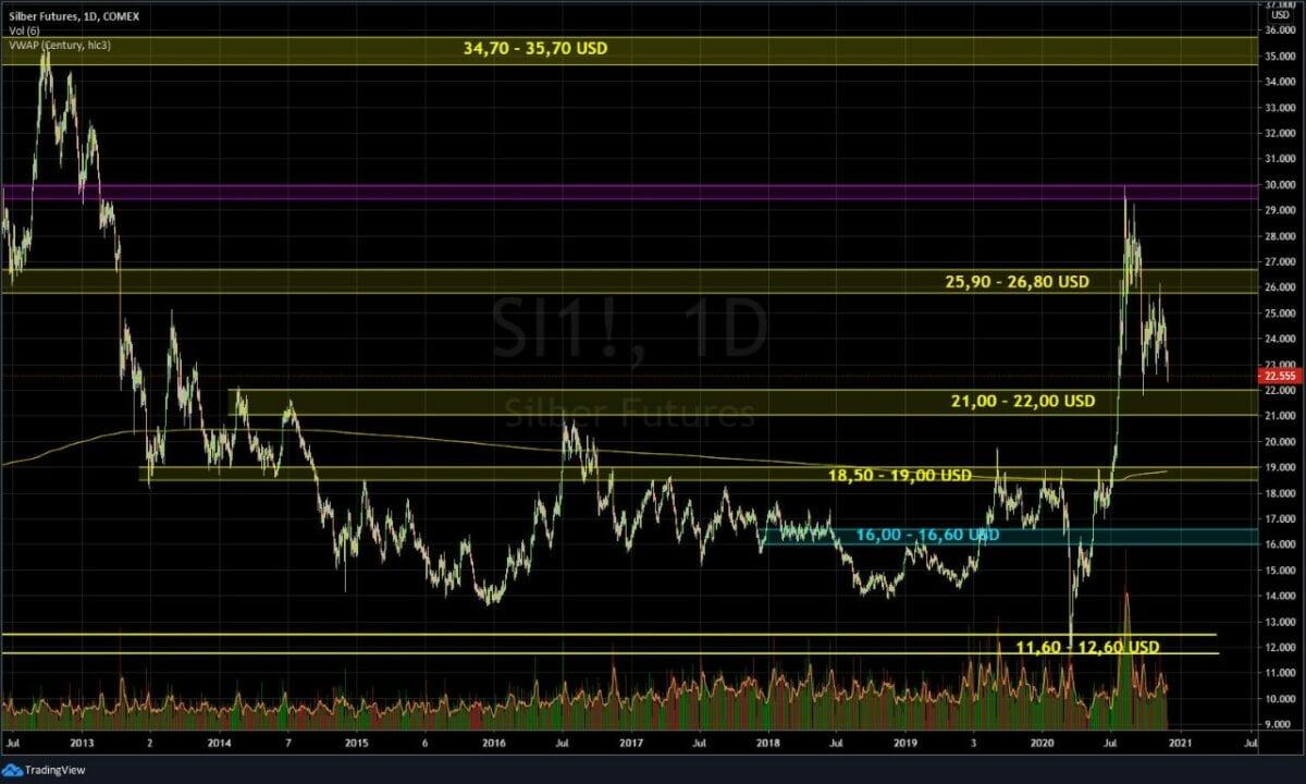 Chart zeigt Silberpreis-Verlauf