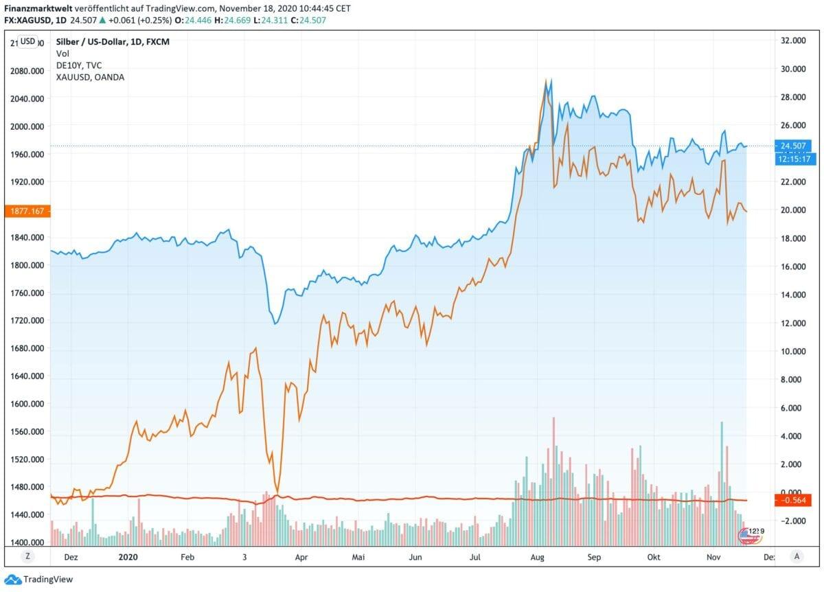 Chart zeigt seit zwölf Monaten Silberpreise gegen Goldpreis