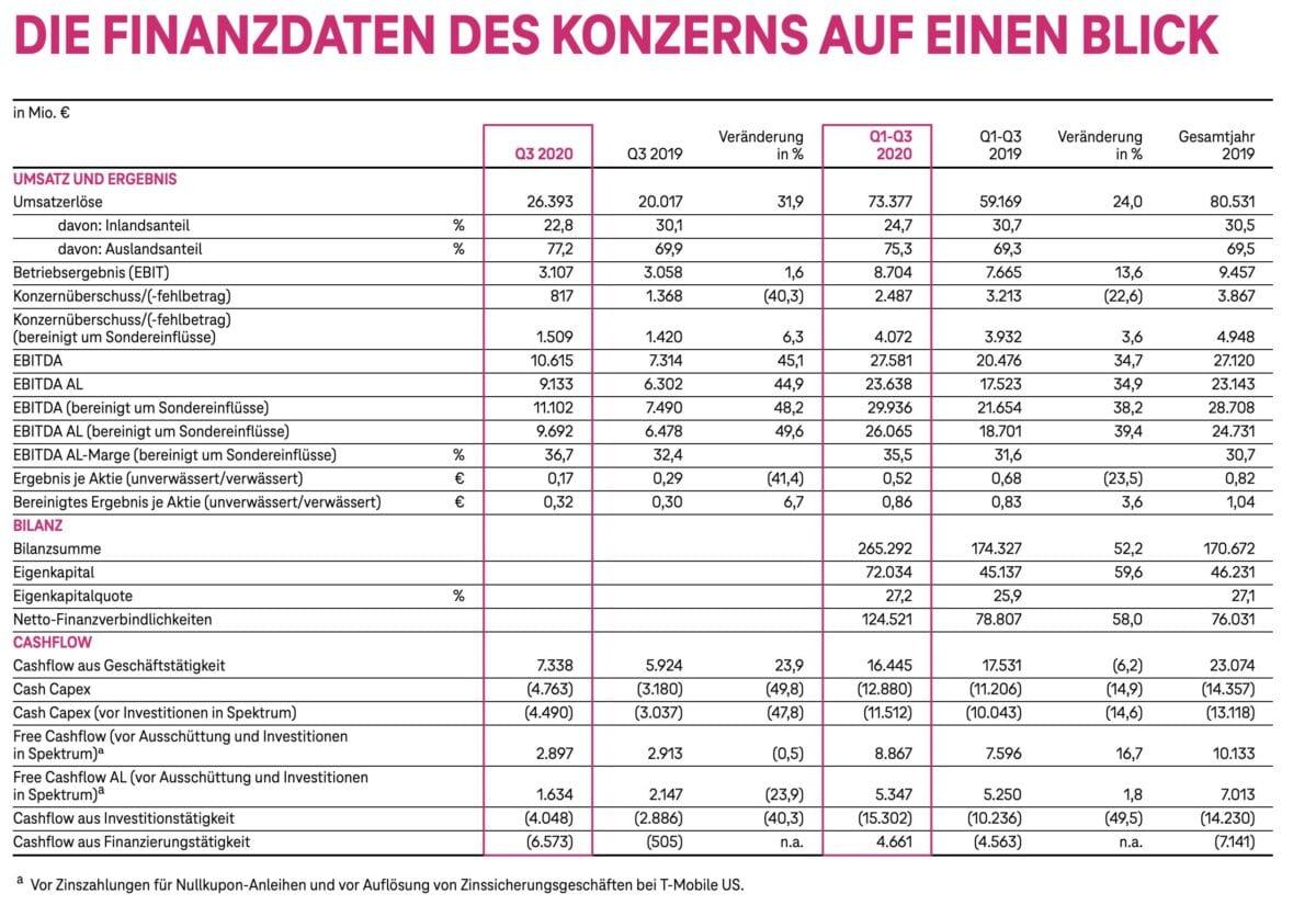 Grafik zeigt Details der Quartalszahlen für die Deutsche Telekom