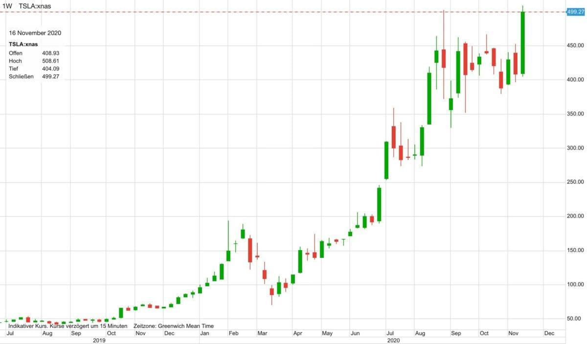 Der Chart zeigt den Verlauf der Tesla-Aktie seit Mitte 2019