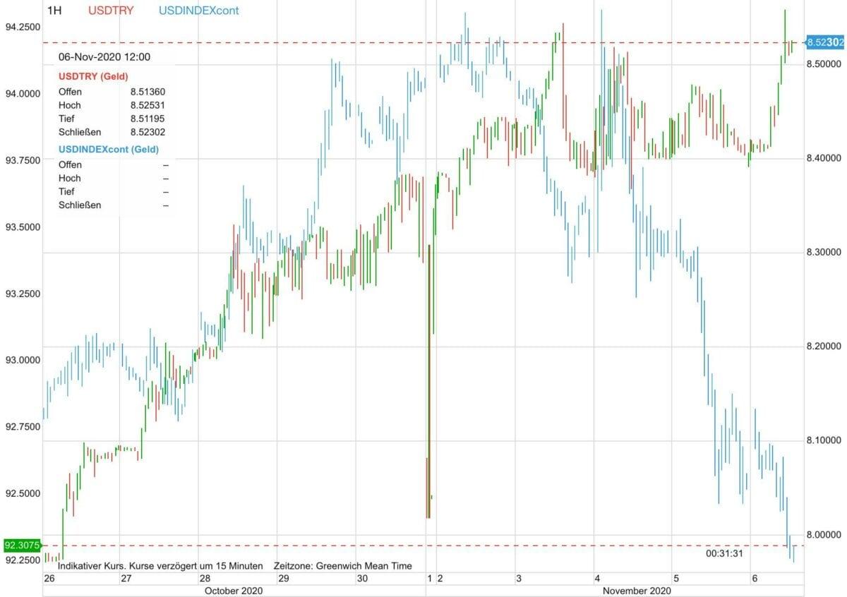 Chart zeigt Verhalten von US-Dollar gegen Türkische Lira
