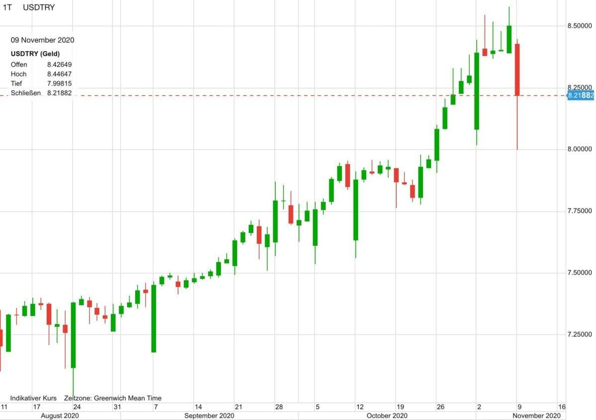 Chart zeigt Verlauf von US-Dollar vs Türkische Lira in den letzten 3 Monaten