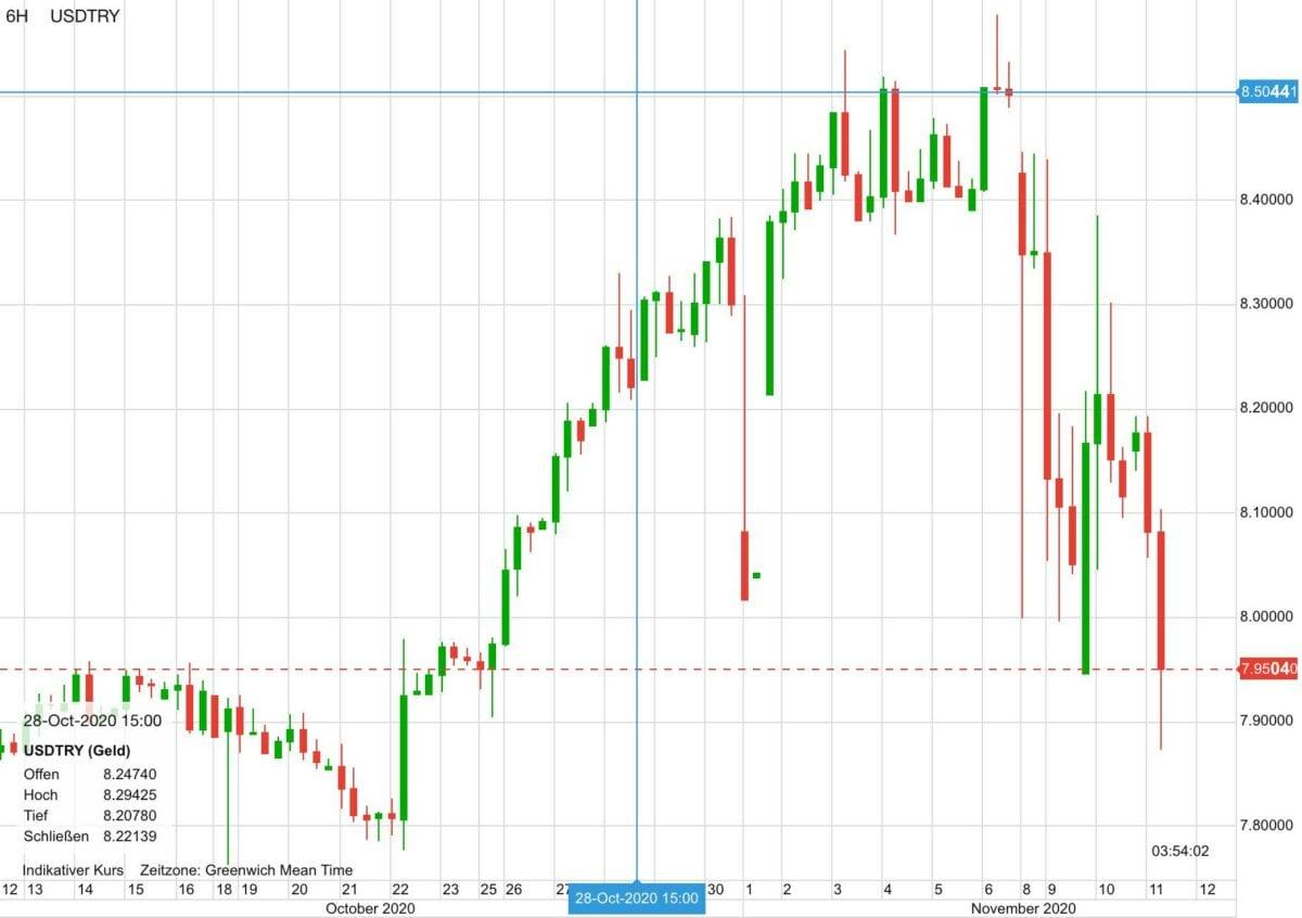 Chart zeigt Verlauf von US-Dollar gegen türkische Lira seit 12. Oktober