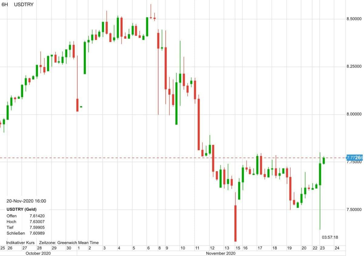 Chart zeigt Verlauf von US-Dollar vs Türkische Lira in den letzten 30 Tagen