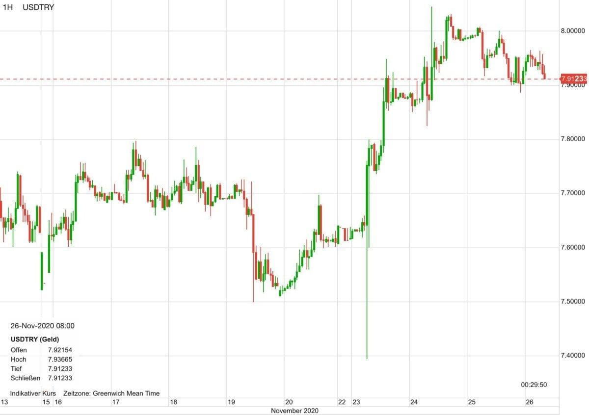 Chart zeigt US-Dollar gegen türkische Lira in den letzten Tagen