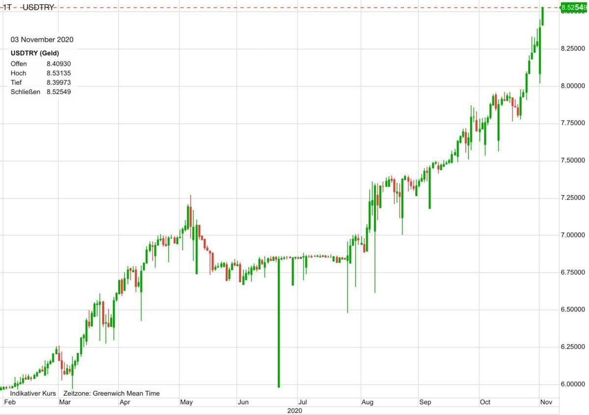 Chart zeigt Kursverlauf von US-Dollar gegen türkische Lira seit Februar