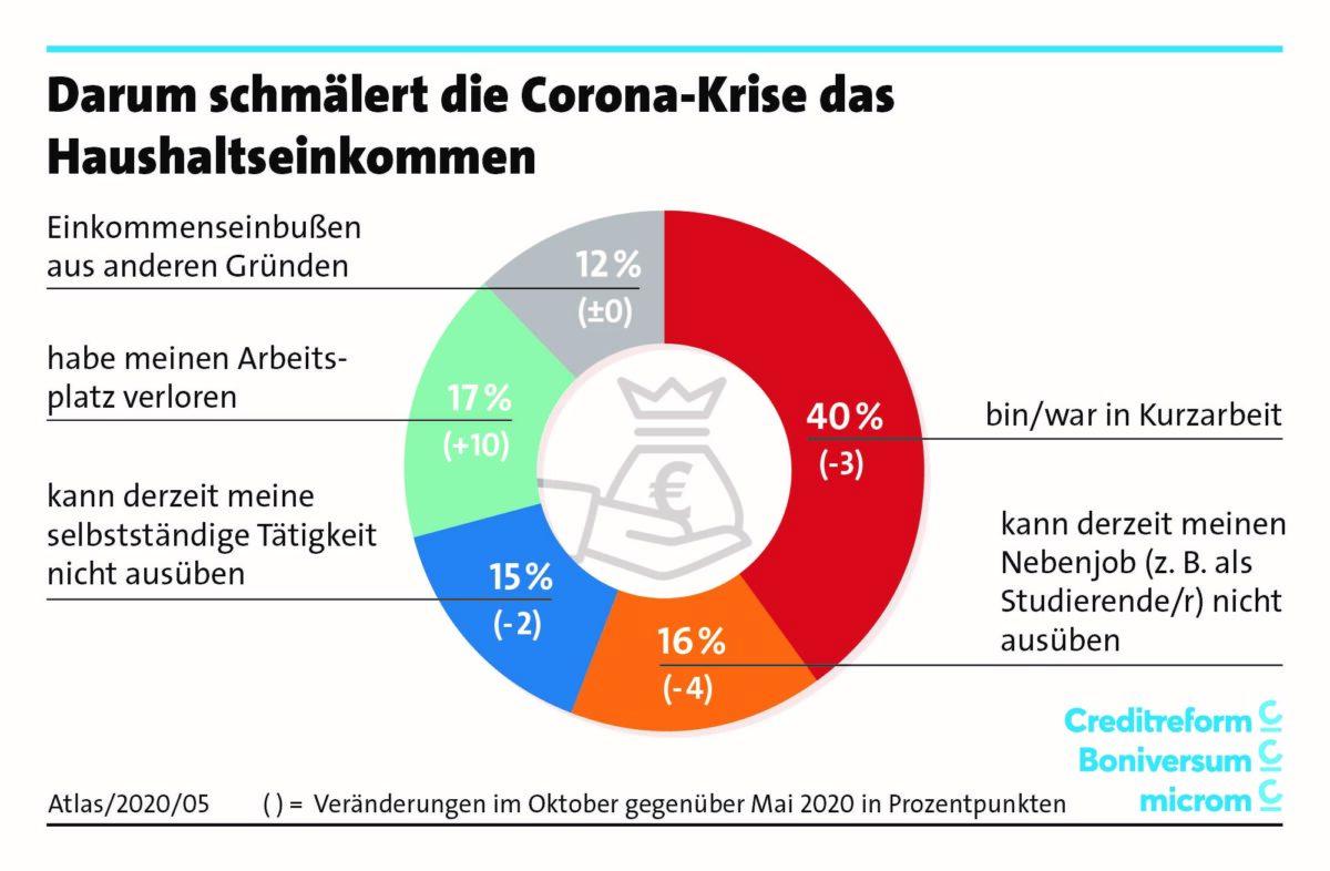 Grafik zeigt Gründe für Überschuldung der Verbraucher