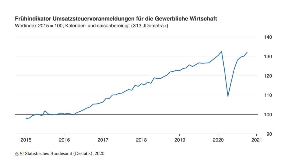 Chart zeigt Umsätze der Wirtschaft in den letzten Jahren