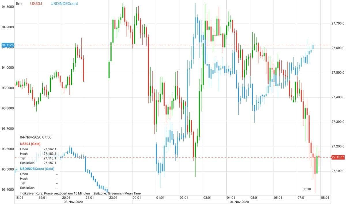Chart zeigt fallenden Dow Jones gegen steigenden US-Dollar