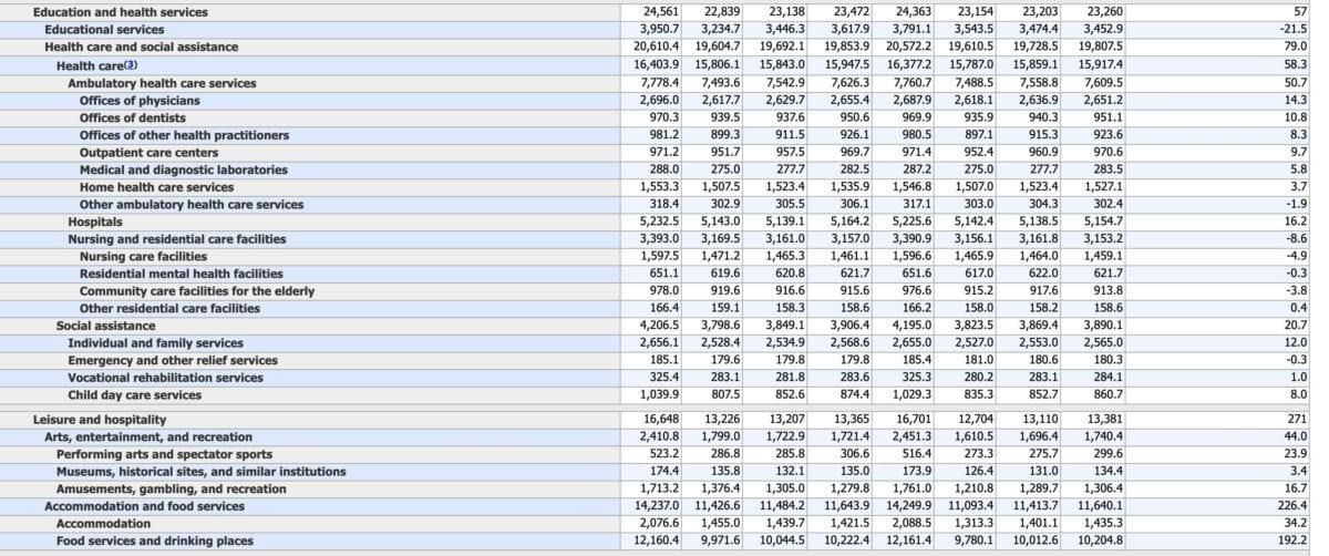 Weitere Detaildaten zur aktuellen US-Arbeitsmarktstatistik