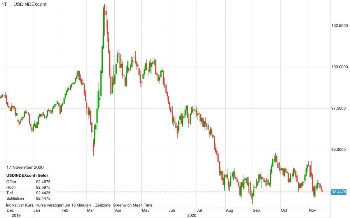 Chart zeigt Kursverlauf im US-Dollar in den letzten zwölf Monaten
