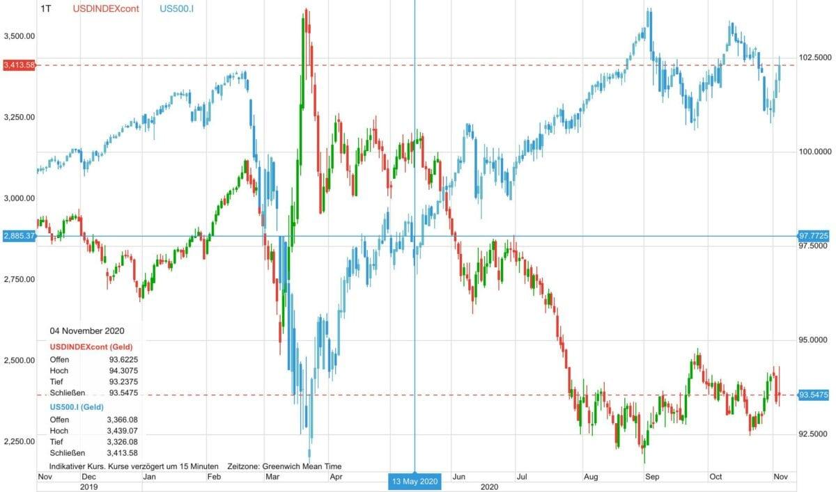 Chart zeigt US-Dollar im Vergleich zum breiten US-Aktienmarkt