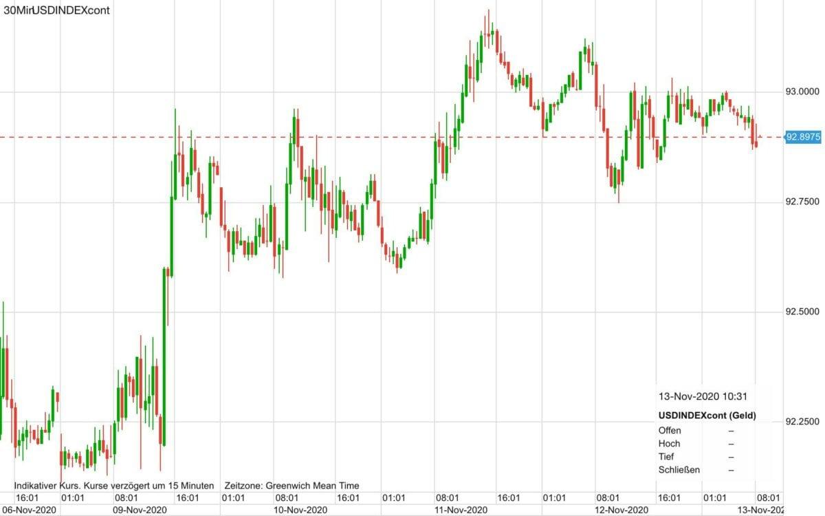 Dieser Chart zeigt den Kursverlauf im US-Dollar seit letztem Freitag