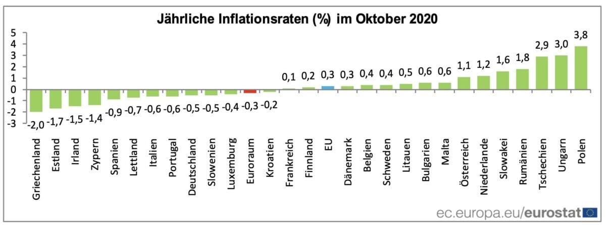 Grafik zeigt Veränderungen der Verbraucherpreise pro Land