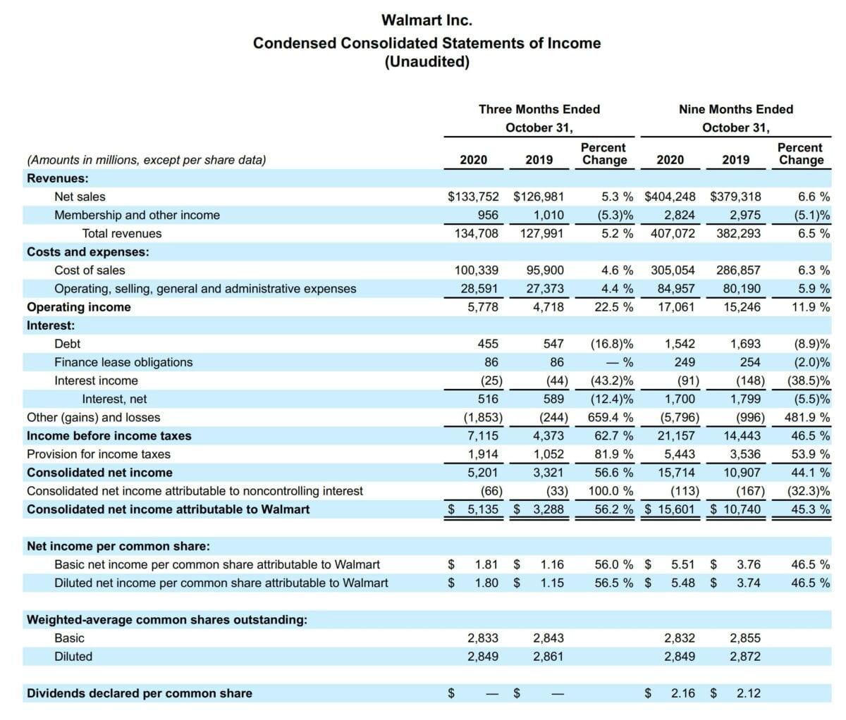 Datenblatt zeigt aktuelle Details der Quartalszahlen von Walmart