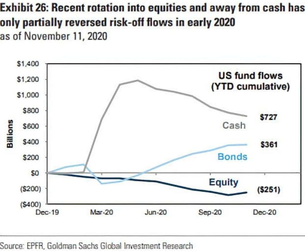 Starten die Aktienmärkte jetzt eine Jahresendrally?
