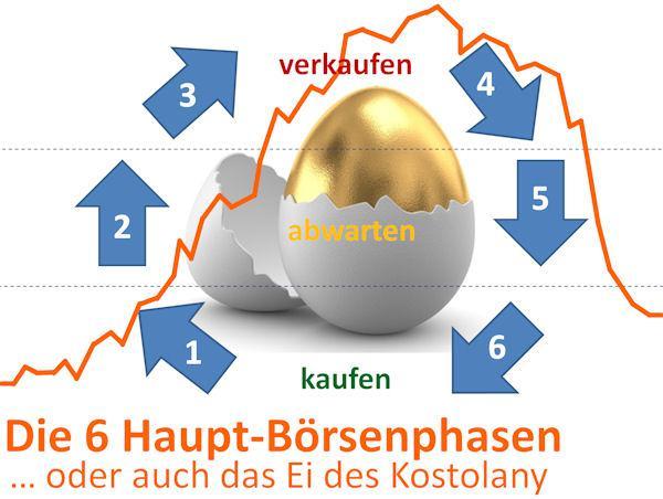 Das Kostolany Ei und die Aktienmärkte