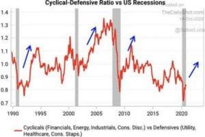 Die Aktienmärkte und typische Rotationen