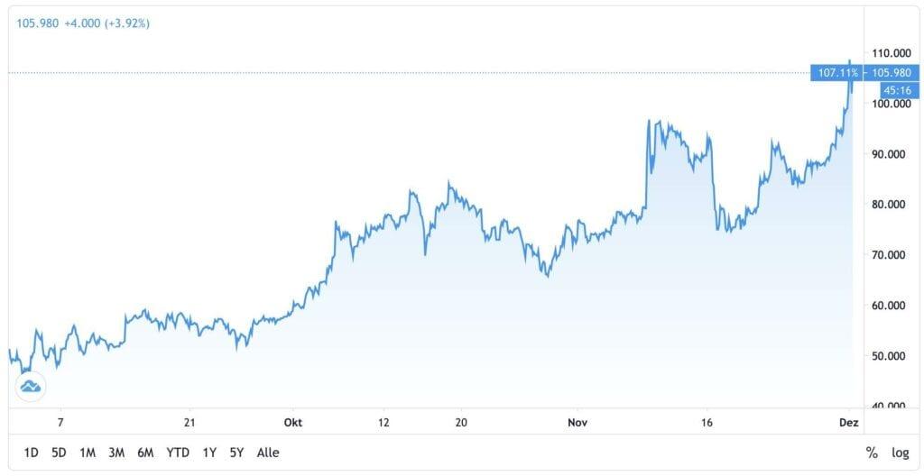 Der Aktienkurs von BioNTech