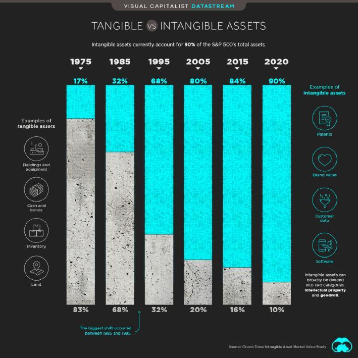 Materielle und immaterielle Werte an der Börse