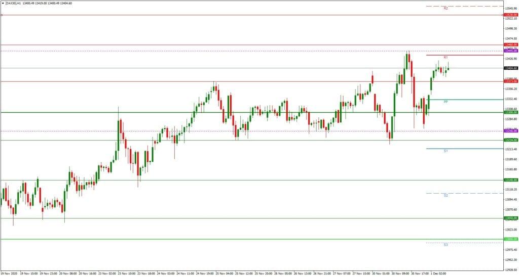 Dax daily: Tagesausblick 01.12. - H1-Chart - asiatische Märkte unterstützen