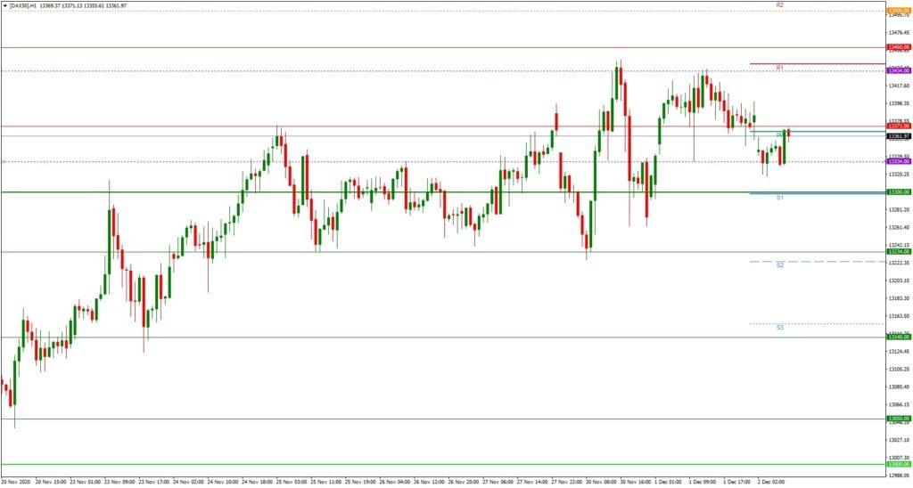 Dax daily: Ausblick 02.12. - H1-Chart - Auf dem Weg zum Gap-Close?