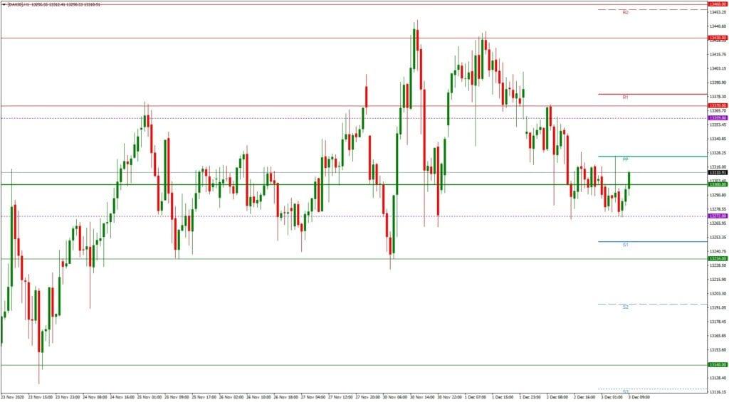 Dax daily: Ausblick 03.12. - H1-Chart - Euro drückt auf die Stimmung