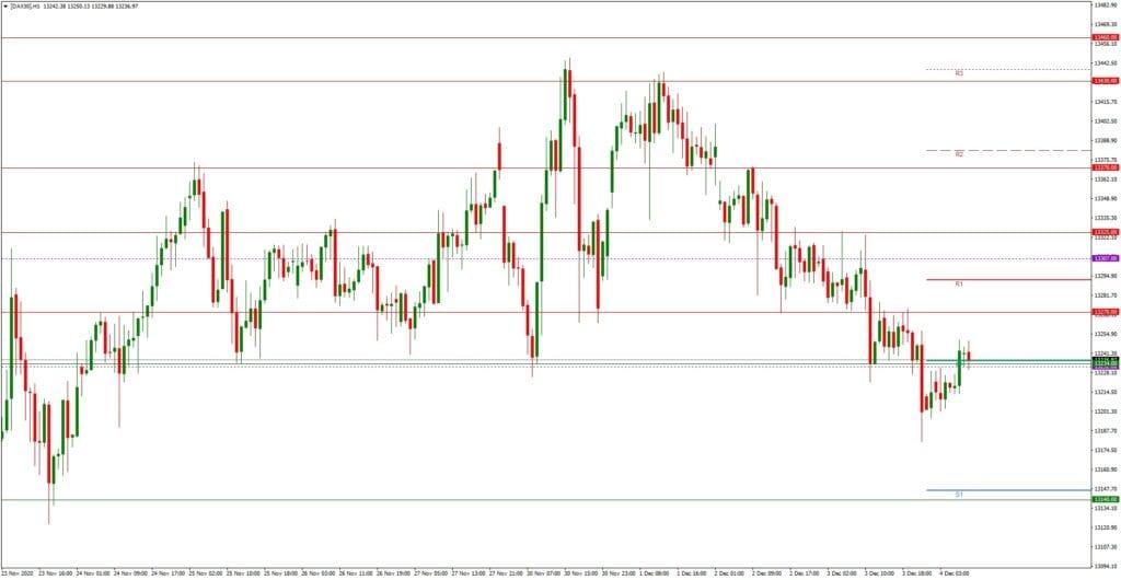 Dax daily: Tagesausblick 04.12. - H1-Chart - Wall Street stark, Dax schwach